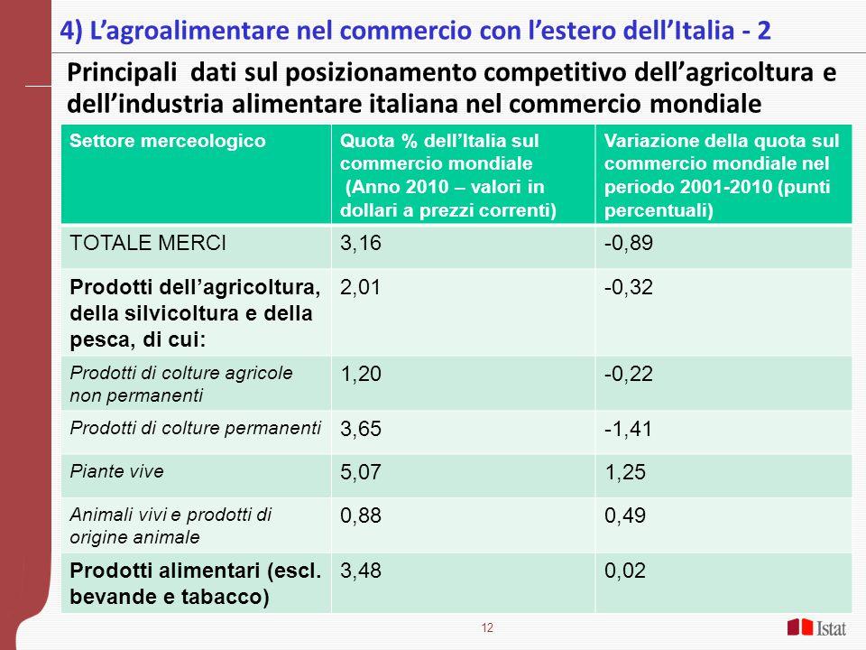 12 Principali dati sul posizionamento competitivo dell'agricoltura e dell'industria alimentare italiana nel commercio mondiale 4) L'agroalimentare nel commercio con l'estero dell'Italia - 2 Settore merceologicoQuota % dell'Italia sul commercio mondiale (Anno 2010 – valori in dollari a prezzi correnti) Variazione della quota sul commercio mondiale nel periodo 2001-2010 (punti percentuali) TOTALE MERCI3,16-0,89 Prodotti dell'agricoltura, della silvicoltura e della pesca, di cui: 2,01-0,32 Prodotti di colture agricole non permanenti 1,20-0,22 Prodotti di colture permanenti 3,65-1,41 Piante vive 5,071,25 Animali vivi e prodotti di origine animale 0,880,49 Prodotti alimentari (escl.