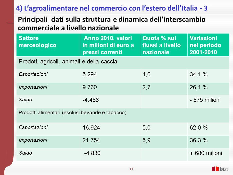 13 Principali dati sulla struttura e dinamica dell'interscambio commerciale a livello nazionale 4) L'agroalimentare nel commercio con l'estero dell'Italia - 3 Settore merceologico Anno 2010, valori in milioni di euro a prezzi correnti Quota % sui flussi a livello nazionale Variazioni nel periodo 2001-2010 Prodotti agricoli, animali e della caccia Esportazioni 5.2941,634,1 % Importazioni 9.7602,726,1 % Saldo -4.466- 675 milioni Prodotti alimentari (esclusi bevande e tabacco) Esportazioni 16.9245,062,0 % Importazioni 21.7545,936,3 % Saldo -4.830+ 680 milioni