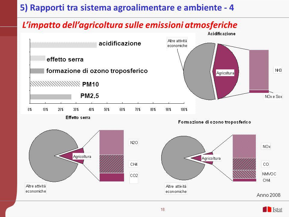 18 Anno 2008 acidificazione effetto serra formazione di ozono troposferico PM10 PM2,5 L'impatto dell'agricoltura sulle emissioni atmosferiche 5) Rapporti tra sistema agroalimentare e ambiente - 4