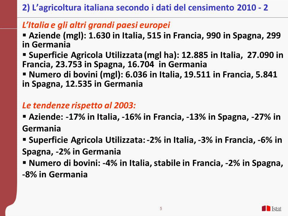 5 2) L'agricoltura italiana secondo i dati del censimento 2010 - 2 L'Italia e gli altri grandi paesi europei  Aziende (mgl): 1.630 in Italia, 515 in Francia, 990 in Spagna, 299 in Germania  Superficie Agricola Utilizzata (mgl ha): 12.885 in Italia, 27.090 in Francia, 23.753 in Spagna, 16.704 in Germania  Numero di bovini (mgl): 6.036 in Italia, 19.511 in Francia, 5.841 in Spagna, 12.535 in Germania Le tendenze rispetto al 2003:  Aziende: -17% in Italia, -16% in Francia, -13% in Spagna, -27% in Germania  Superficie Agricola Utilizzata: -2% in Italia, -3% in Francia, -6% in Spagna, -2% in Germania  Numero di bovini: -4% in Italia, stabile in Francia, -2% in Spagna, -8% in Germania