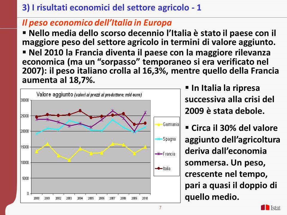 7 3) I risultati economici del settore agricolo - 1 Il peso economico dell'Italia in Europa  Nello media dello scorso decennio l'Italia è stato il paese con il maggiore peso del settore agricolo in termini di valore aggiunto.