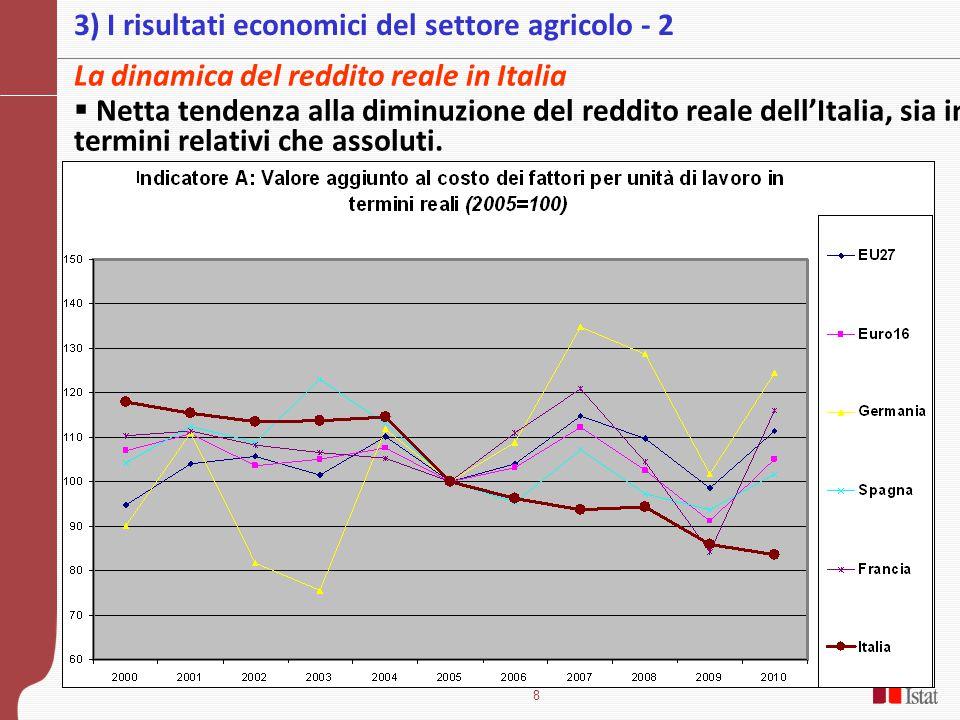 8 3) I risultati economici del settore agricolo - 2 La dinamica del reddito reale in Italia  Netta tendenza alla diminuzione del reddito reale dell'Italia, sia in termini relativi che assoluti.