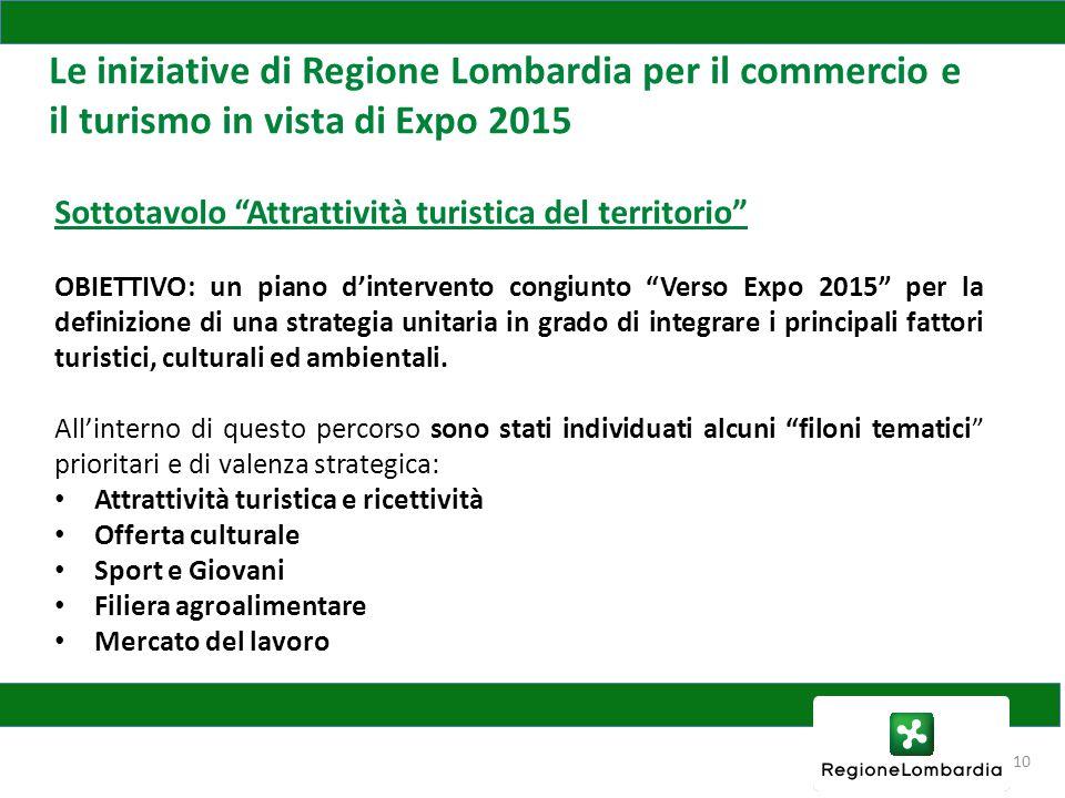 10 Le iniziative di Regione Lombardia per il commercio e il turismo in vista di Expo 2015 Sottotavolo Attrattività turistica del territorio OBIETTIVO: un piano d'intervento congiunto Verso Expo 2015 per la definizione di una strategia unitaria in grado di integrare i principali fattori turistici, culturali ed ambientali.