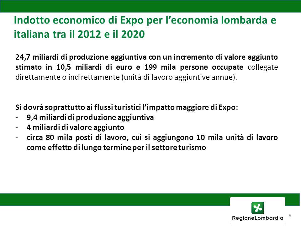 5 Indotto economico di Expo per l'economia lombarda e italiana tra il 2012 e il 2020 24,7 miliardi di produzione aggiuntiva con un incremento di valore aggiunto stimato in 10,5 miliardi di euro e 199 mila persone occupate collegate direttamente o indirettamente (unità di lavoro aggiuntive annue).