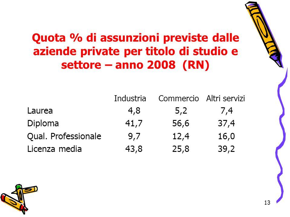 13 Quota % di assunzioni previste dalle aziende private per titolo di studio e settore – anno 2008 (RN) Industria Commercio Altri servizi Laurea 4,8 5