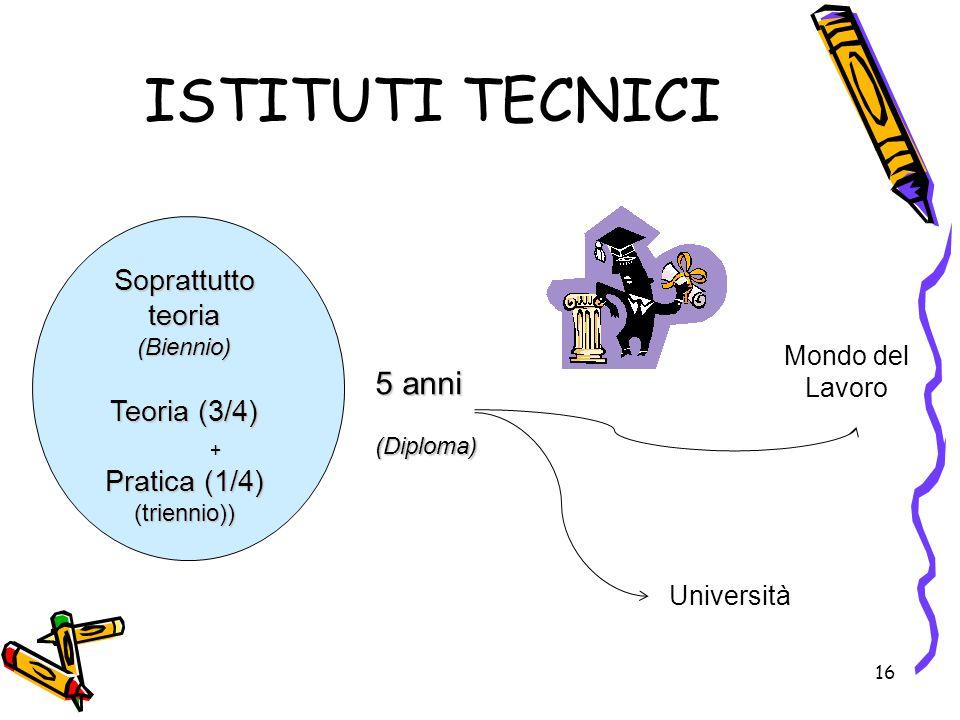 16 ISTITUTI TECNICI Mondo del Lavoro Università 5 anni (Diploma) Soprattutto teoria (Biennio) Teoria (3/4) + Pratica (1/4) (triennio))