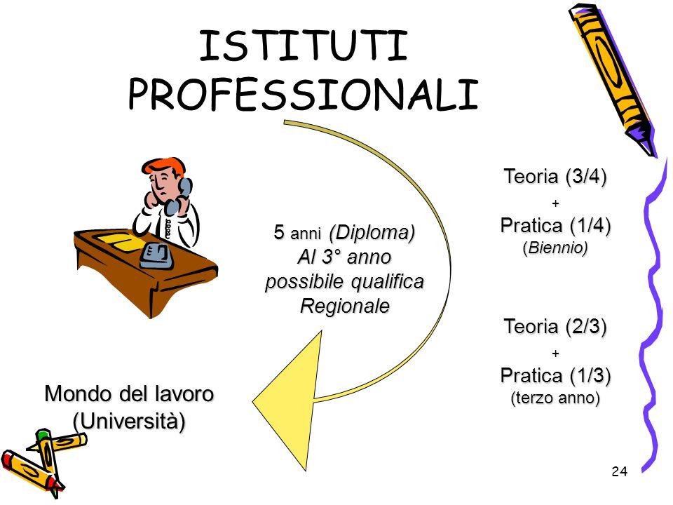 24 ISTITUTI PROFESSIONALI Teoria (3/4) + Pratica (1/4) (Biennio) Teoria (2/3) + Pratica (1/3) (terzo anno) 5 anni (Diploma) Al 3° anno possibile quali