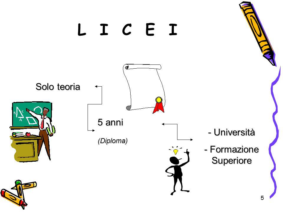 5 L I C E I Solo teoria 5 anni (Diploma) - Università - Formazione Superiore
