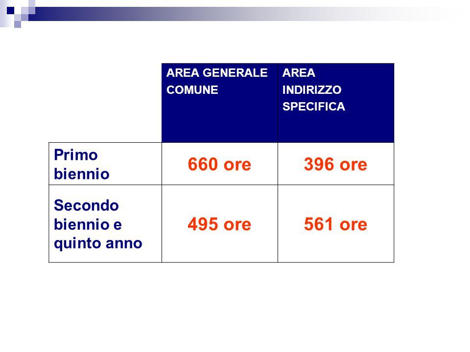 AREA GENERALE COMUNE AREA INDIRIZZO SPECIFICA Primo biennio 660 ore396 ore Secondo biennio e quinto anno 495 ore561 ore