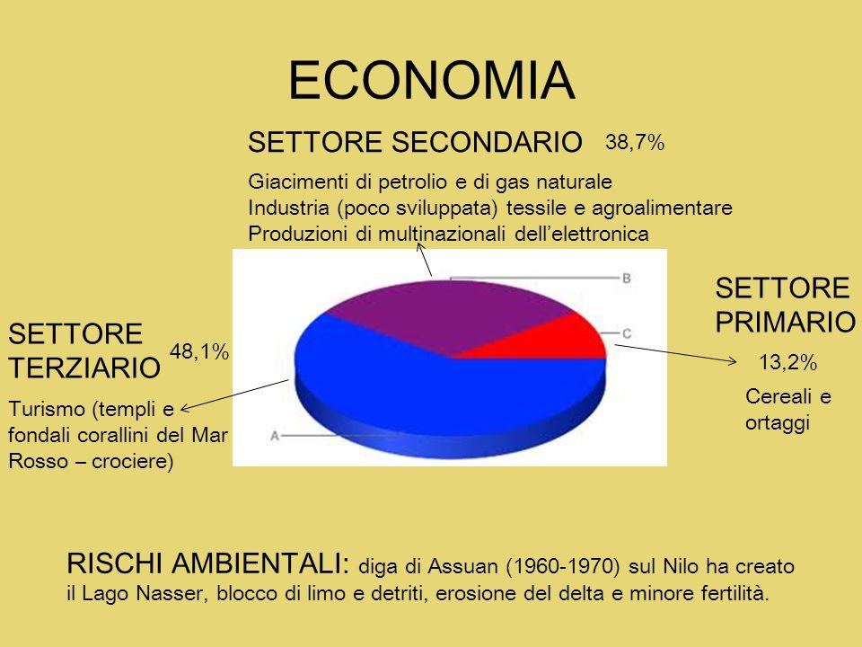 ECONOMIA SETTORE SECONDARIO 38,7% Giacimenti di petrolio e di gas naturale Industria (poco sviluppata) tessile e agroalimentare Produzioni di multinaz