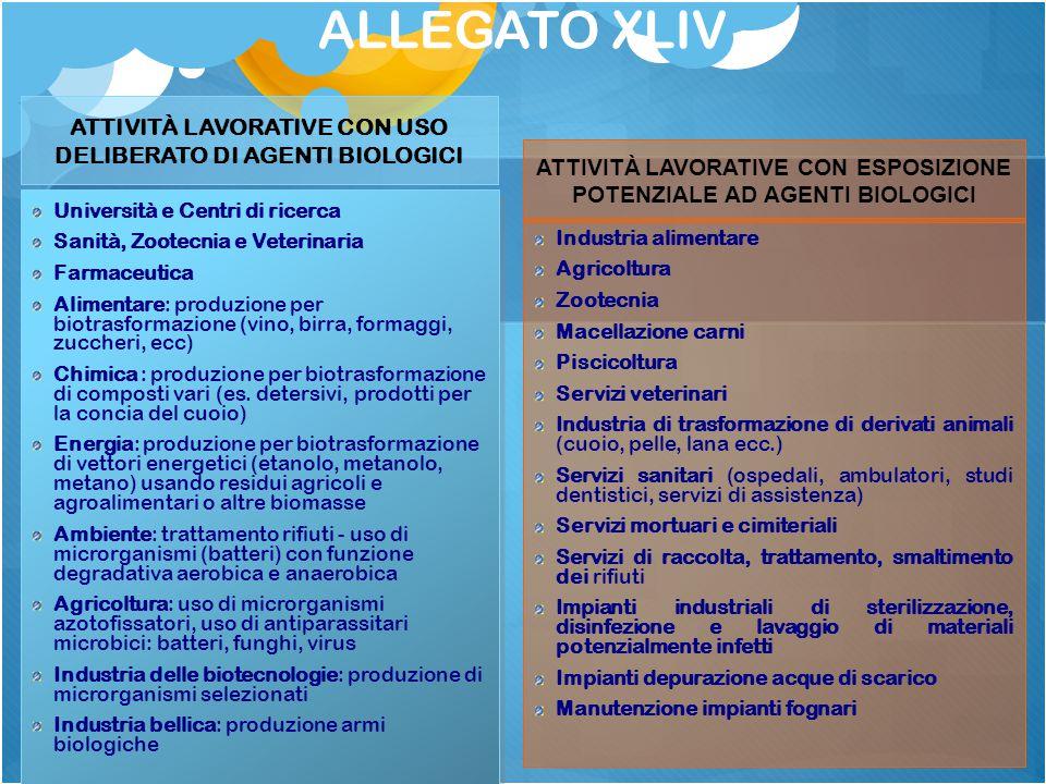 ALLEGATO XLIV ATTIVITÀ LAVORATIVE CON USO DELIBERATO DI AGENTI BIOLOGICI Università e Centri di ricerca Sanità, Zootecnia e Veterinaria Farmaceutica A