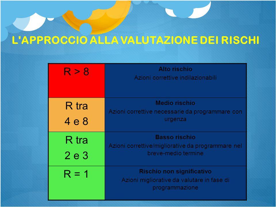 L APPROCCIO ALLA VALUTAZIONE DEI RISCHI R > 8 Alto rischio Azioni correttive indilazionabili R tra 4 e 8 Medio rischio Azioni correttive necessarie da programmare con urgenza R tra 2 e 3 Basso rischio Azioni correttive/migliorative da programmare nel breve-medio termine R = 1 Rischio non significativo Azioni migliorative da valutare in fase di programmazione