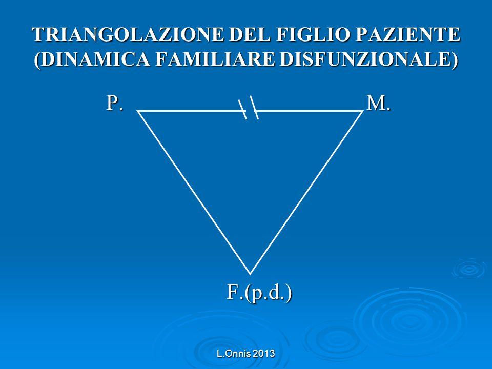 L.Onnis 2013 TRIANGOLAZIONE DEL FIGLIO PAZIENTE (DINAMICA FAMILIARE DISFUNZIONALE) P. M. P. M. F.(p.d.) F.(p.d.)