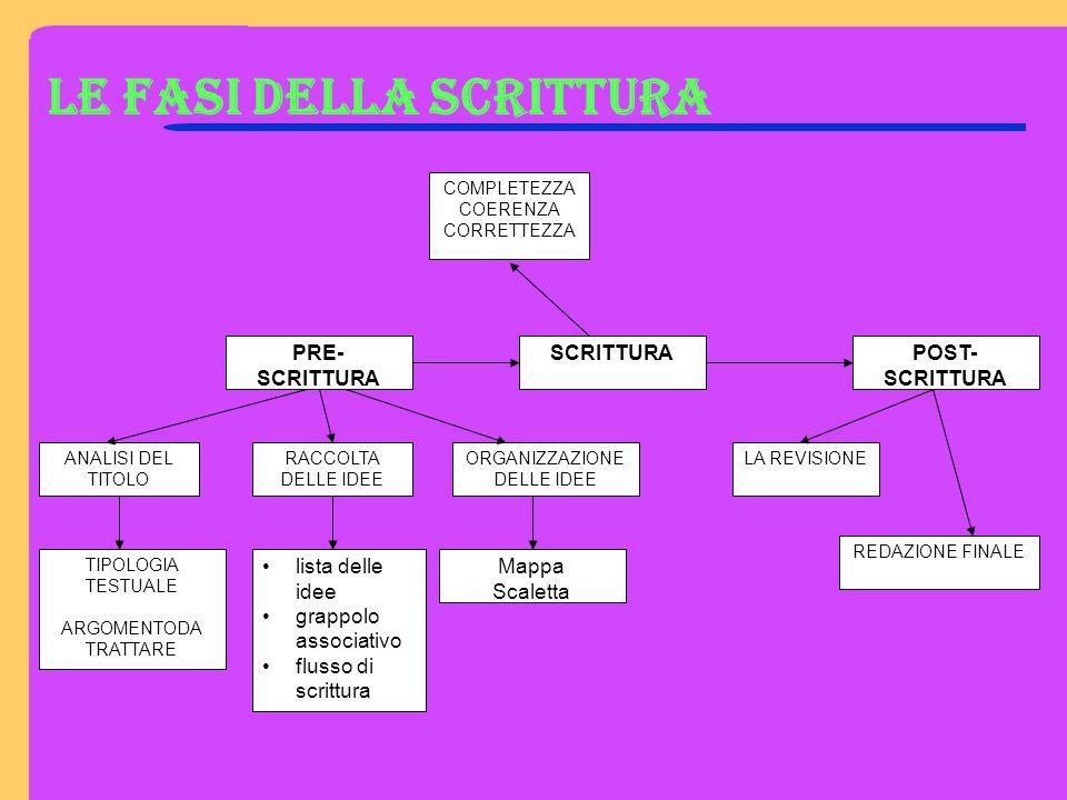 LE FASI DELLA SCRITTURA PRE- SCRITTURA SCRITTURAPOST- SCRITTURA ANALISI DEL TITOLO RACCOLTA DELLE IDEE ORGANIZZAZIONE DELLE IDEE COMPLETEZZA COERENZA CORRETTEZZA LA REVISIONE REDAZIONE FINALE TIPOLOGIA TESTUALE ARGOMENTODA TRATTARE lista delle idee grappolo associativo flusso di scrittura Mappa Scaletta