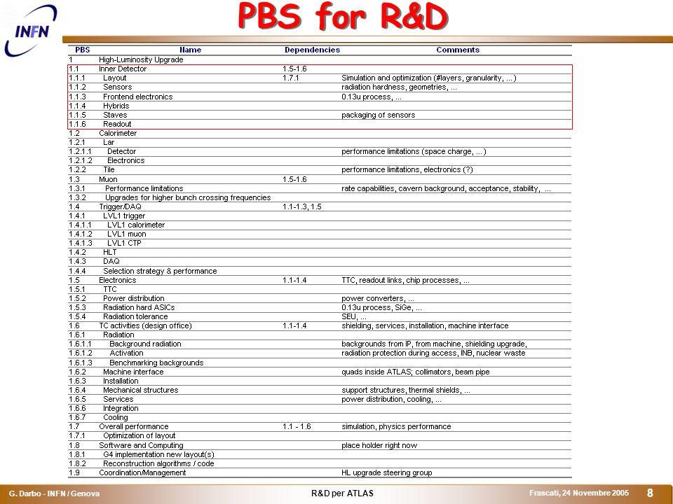 R&D per ATLAS G. Darbo - INFN / Genova Frascati, 24 Novembre 2005 8 PBS for R&D
