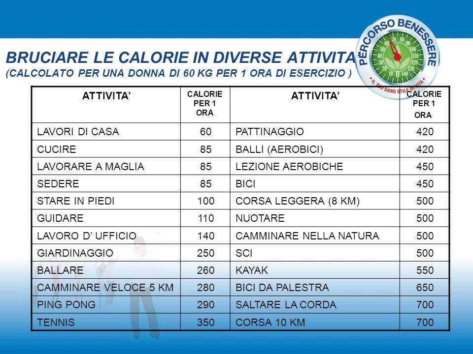 BRUCIARE LE CALORIE IN DIVERSE ATTIVITA' (CALCOLATO PER UNA DONNA DI 60 KG PER 1 ORA DI ESERCIZIO ) ATTIVITA' CALORIE PER 1 ORA ATTIVITA' CALORIE PER
