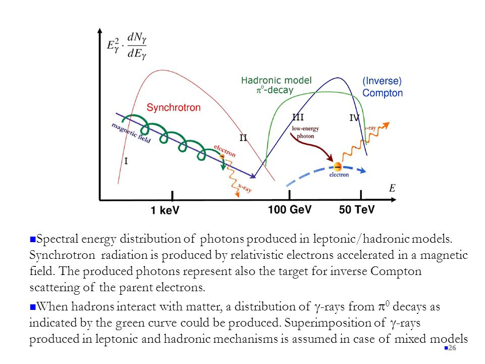 26 Spectral energy distribution of photons produced in leptonic/hadronic models.
