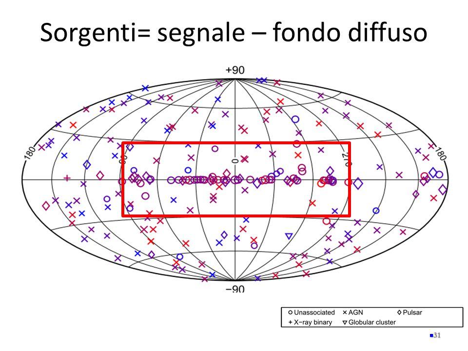 Sorgenti= segnale – fondo diffuso 31