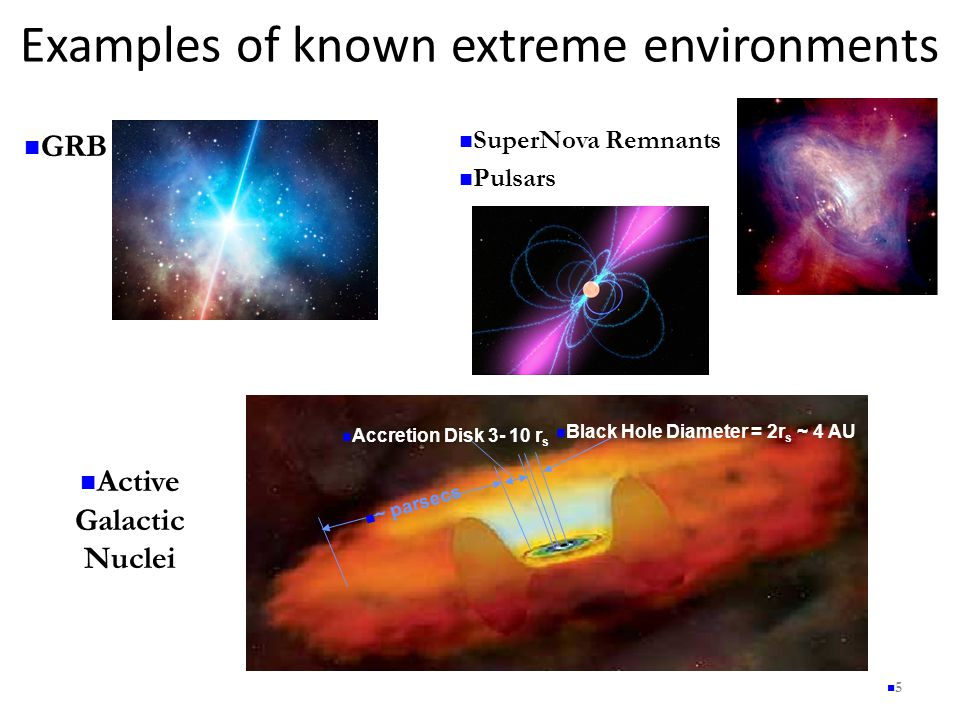 Examples of known extreme environments 5 ~ parsecs Accretion Disk 3- 10 r s Black Hole Diameter = 2r s ~ 4 AU GRB SuperNova Remnants Pulsars Active Galactic Nuclei