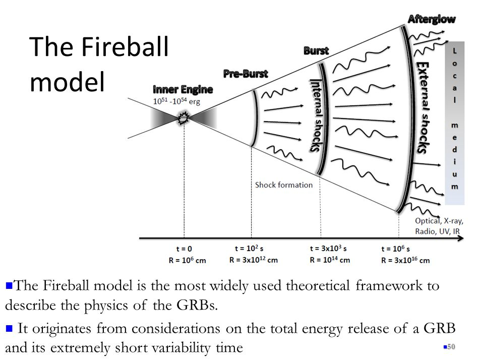 The Fireball model 50 The Fireball model is the most widely used theoretical framework to describe the physics of the GRBs.