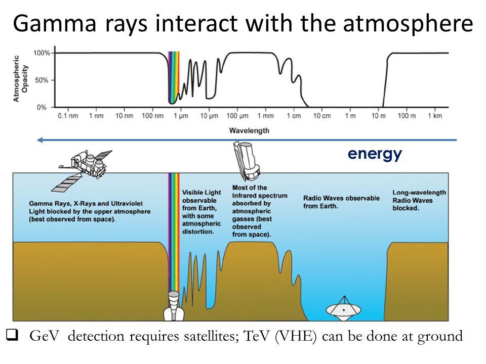 Detectors Satellites (AGILE, Fermi) – Silicon tracker (+calorimeter) Cherenkov telescopes (HESS, MAGIC, VERITAS) Extensive Air Shower det.