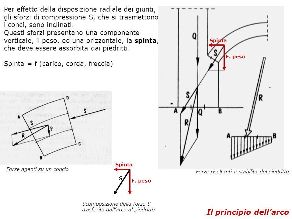 Forze risultanti e stabilità del piedritto Per effetto della disposizione radiale dei giunti, gli sforzi di compressione S, che si trasmettono i conci, sono inclinati.