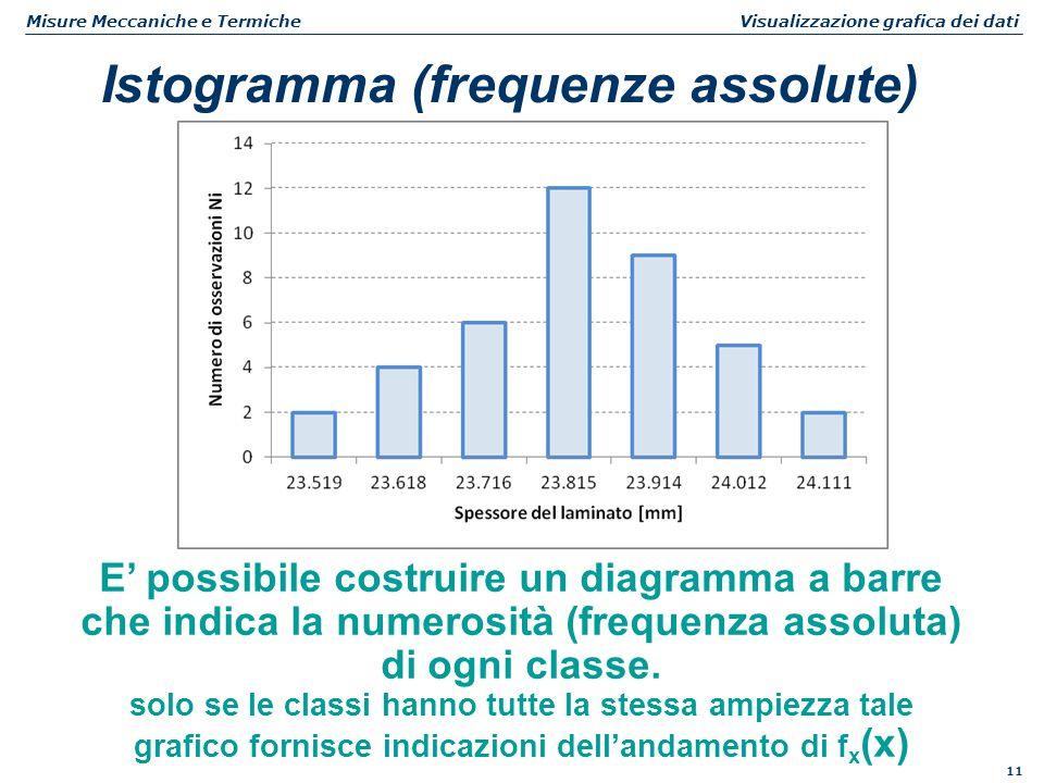 11 Misure Meccaniche e Termiche Visualizzazione grafica dei dati Istogramma (frequenze assolute) E' possibile costruire un diagramma a barre che indic