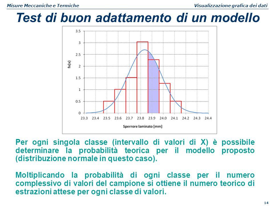 14 Misure Meccaniche e Termiche Visualizzazione grafica dei dati Test di buon adattamento di un modello Per ogni singola classe (intervallo di valori