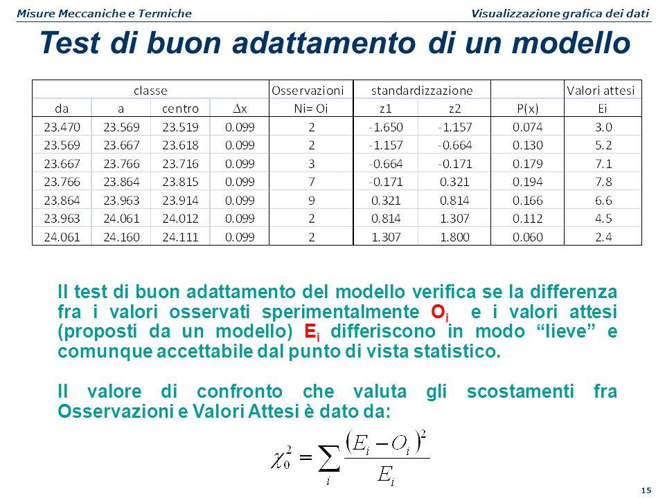 15 Misure Meccaniche e Termiche Visualizzazione grafica dei dati Test di buon adattamento di un modello Il test di buon adattamento del modello verifi