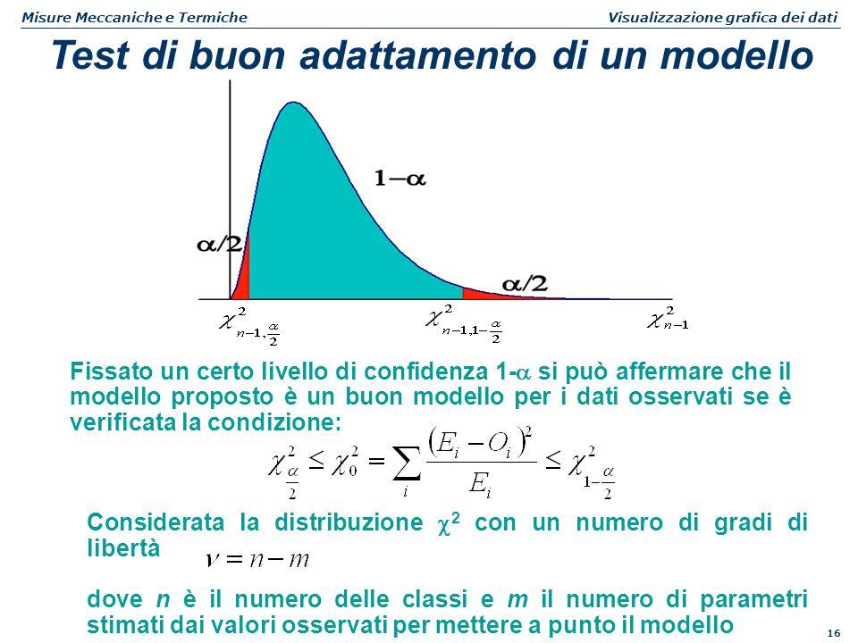 16 Misure Meccaniche e Termiche Visualizzazione grafica dei dati Test di buon adattamento di un modello Fissato un certo livello di confidenza 1-  si