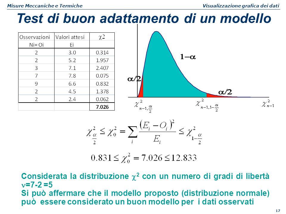 17 Misure Meccaniche e Termiche Visualizzazione grafica dei dati Test di buon adattamento di un modello Considerata la distribuzione  2 con un numero