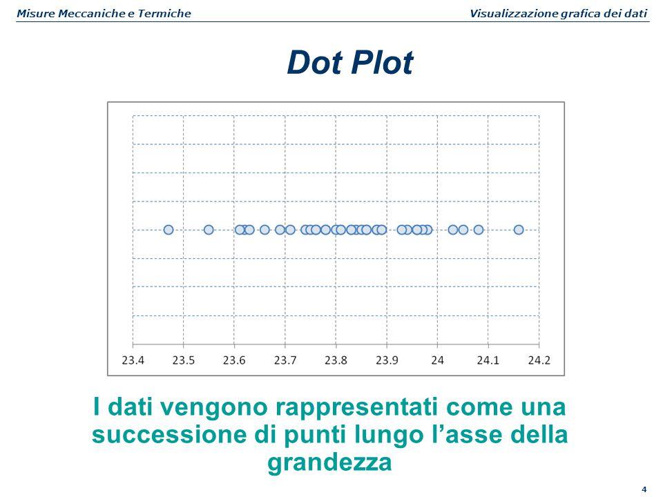 4 Misure Meccaniche e Termiche Visualizzazione grafica dei dati Dot Plot I dati vengono rappresentati come una successione di punti lungo l'asse della