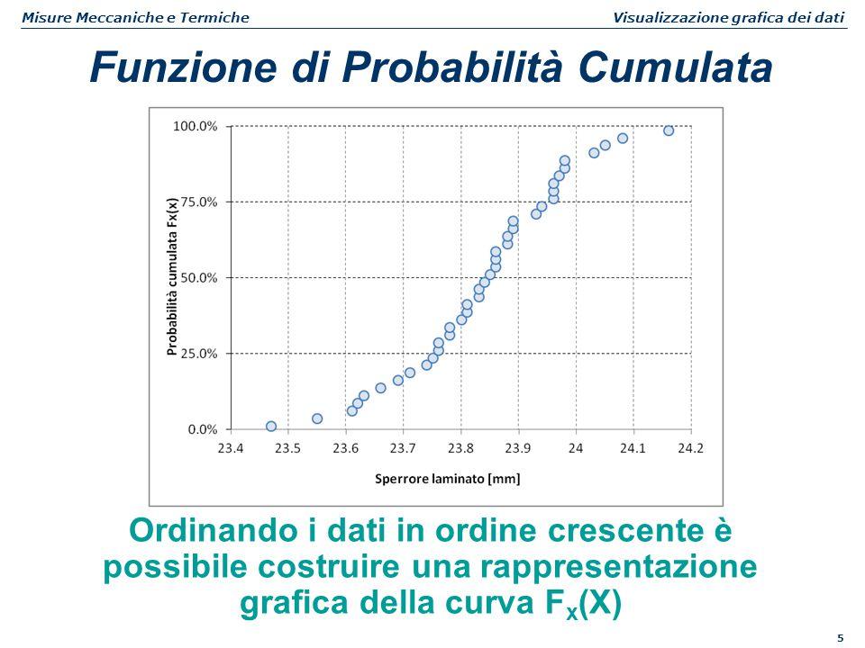 6 Misure Meccaniche e Termiche Visualizzazione grafica dei dati Percentili Le intersezioni fra la curva Fx(x) e alcune rette orizzontali identificano alcuni valori di X significativi detti percentili primo quartile 25% terzo quartile 75% secondo quartile 50% = mediana 95esimo percentile