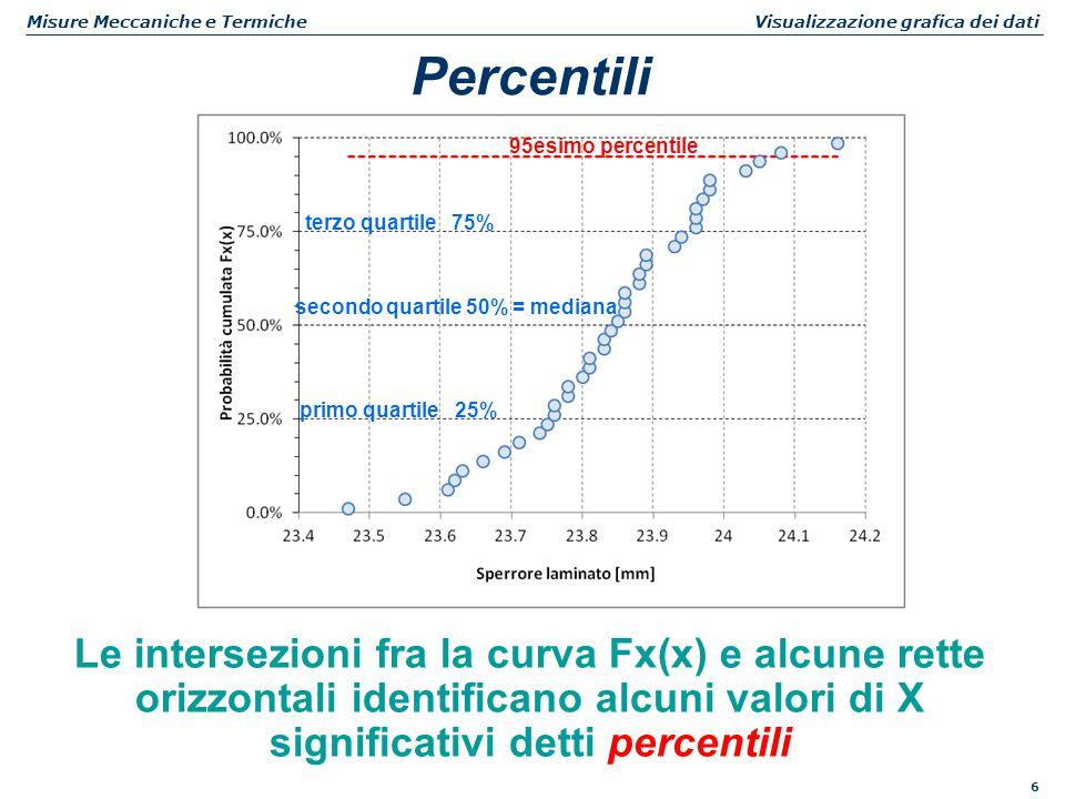 6 Misure Meccaniche e Termiche Visualizzazione grafica dei dati Percentili Le intersezioni fra la curva Fx(x) e alcune rette orizzontali identificano