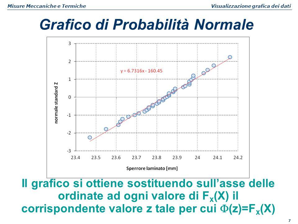 8 Misure Meccaniche e Termiche Visualizzazione grafica dei dati Grafico di Probabilità Normale Poiché la retta ai minimi quadrati indica la relazione fra Z e X si possono stimare media e deviazione standard di X