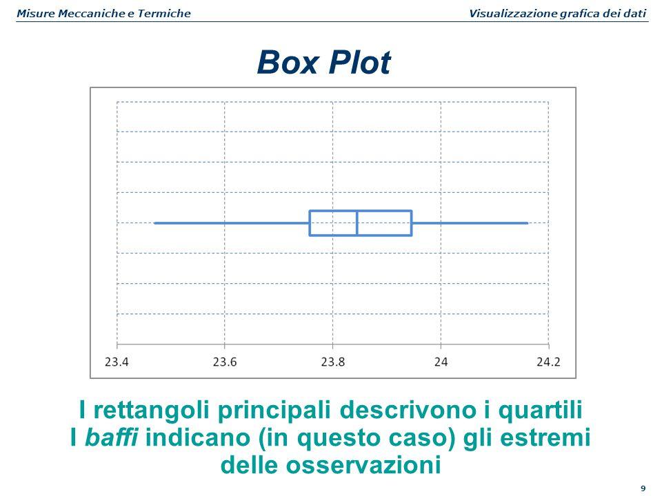 9 Misure Meccaniche e Termiche Visualizzazione grafica dei dati Box Plot I rettangoli principali descrivono i quartili I baffi indicano (in questo cas