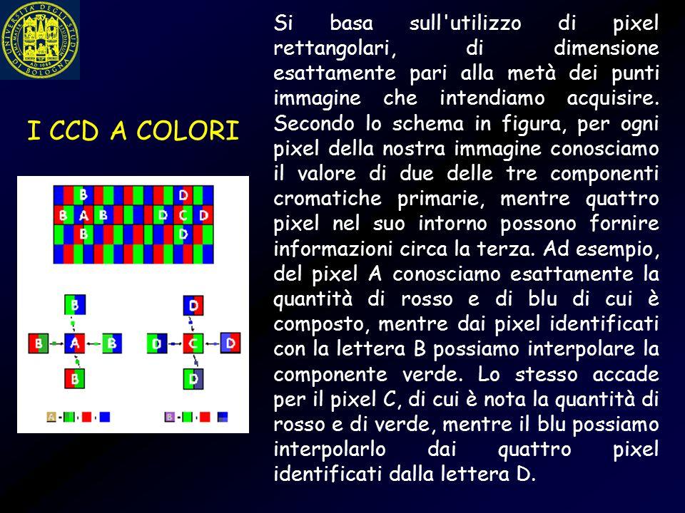 Si basa sull'utilizzo di pixel rettangolari, di dimensione esattamente pari alla metà dei punti immagine che intendiamo acquisire. Secondo lo schema i