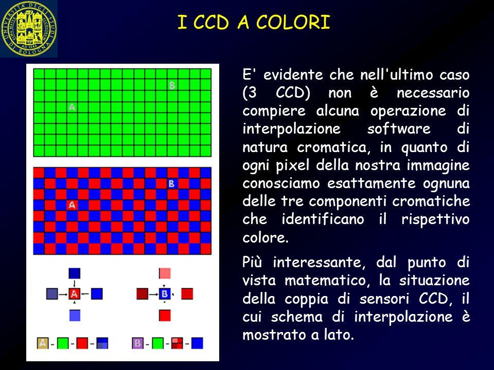 E' evidente che nell'ultimo caso (3 CCD) non è necessario compiere alcuna operazione di interpolazione software di natura cromatica, in quanto di ogni