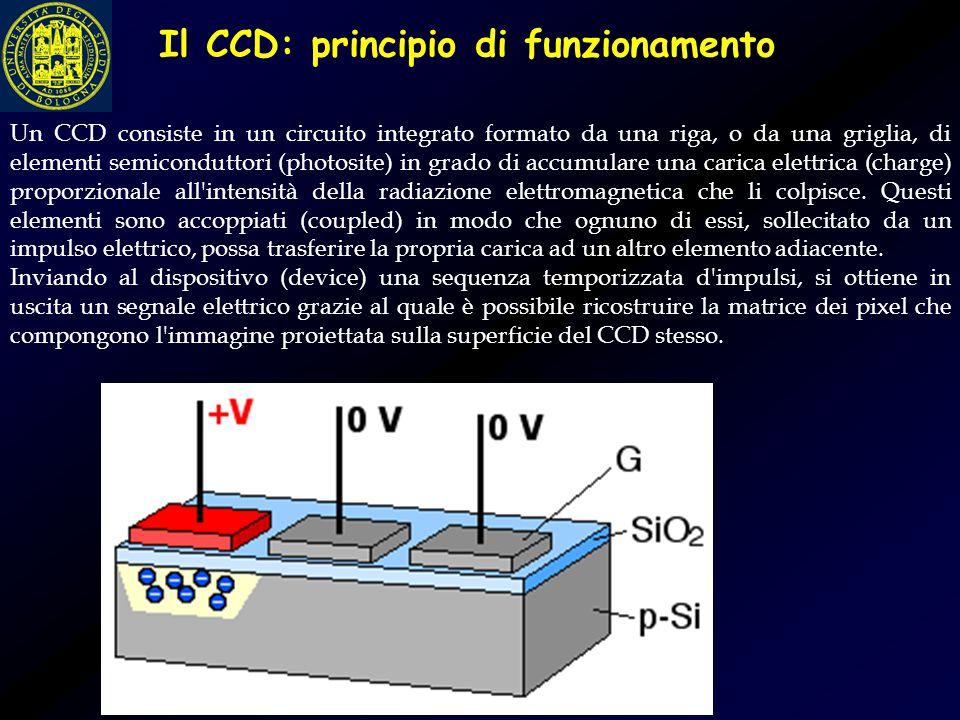 Un CCD consiste in un circuito integrato formato da una riga, o da una griglia, di elementi semiconduttori (photosite) in grado di accumulare una cari