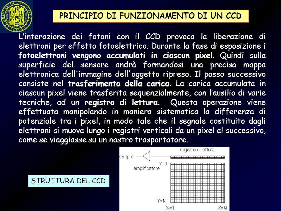 L'interazione dei fotoni con il CCD provoca la liberazione di elettroni per effetto fotoelettrico. Durante la fase di esposizione i fotoelettroni veng