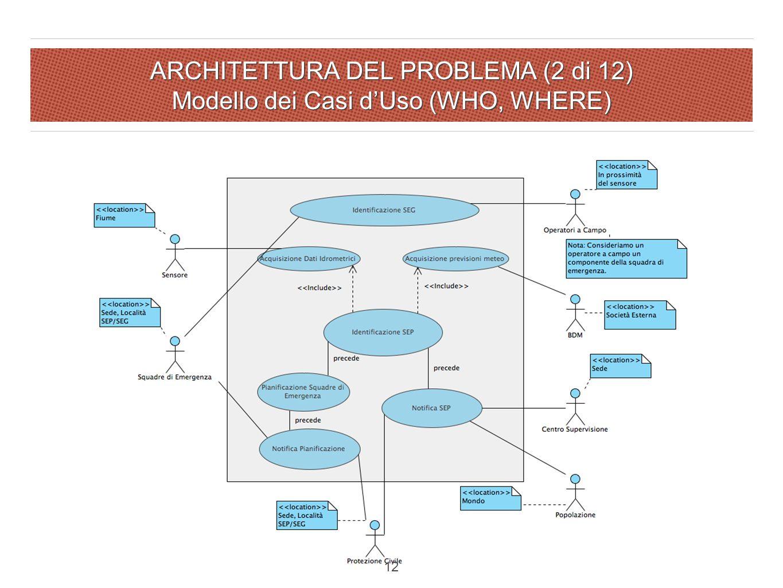 ARCHITETTURA DEL PROBLEMA (2 di 12) Modello dei Casi d'Uso (WHO, WHERE) 12