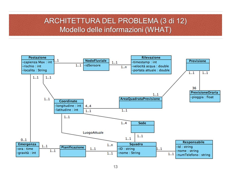 ARCHITETTURA DEL PROBLEMA (3 di 12) Modello delle informazioni (WHAT) 13