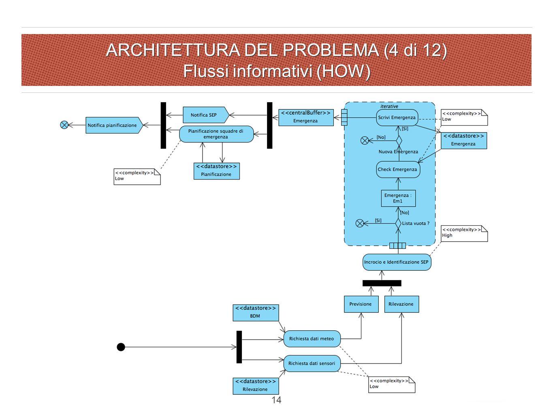 ARCHITETTURA DEL PROBLEMA (4 di 12) Flussi informativi (HOW) 14