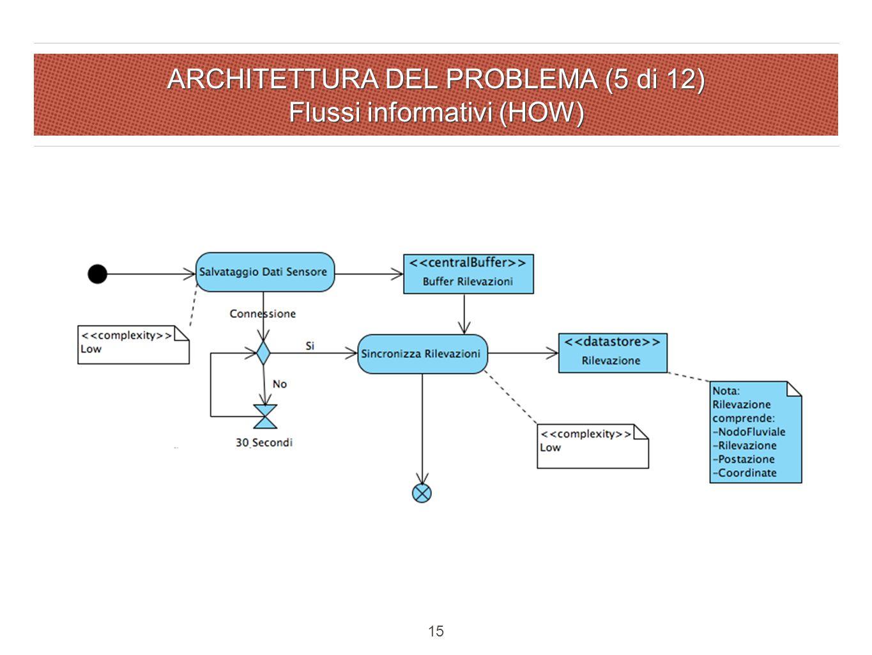 ARCHITETTURA DEL PROBLEMA (5 di 12) Flussi informativi (HOW) 15