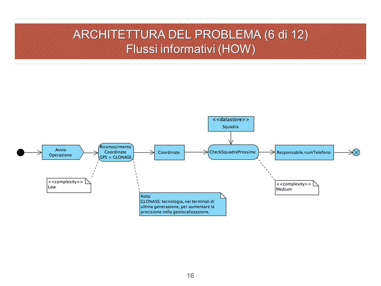 ARCHITETTURA DEL PROBLEMA (6 di 12) Flussi informativi (HOW) 16