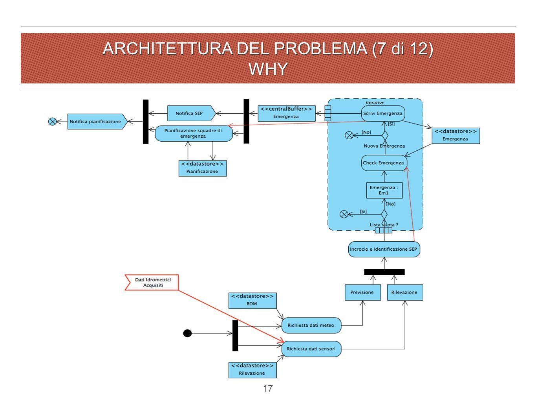 ARCHITETTURA DEL PROBLEMA (7 di 12) WHY 17
