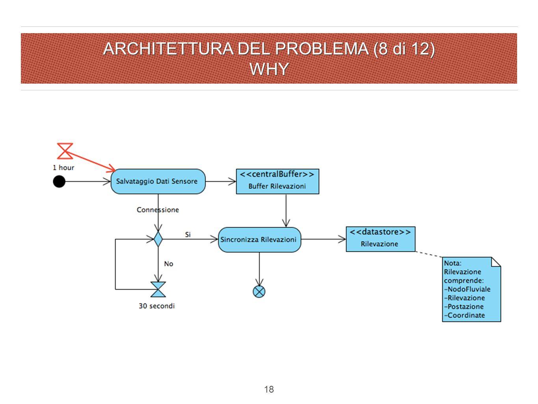 ARCHITETTURA DEL PROBLEMA (8 di 12) WHY 18