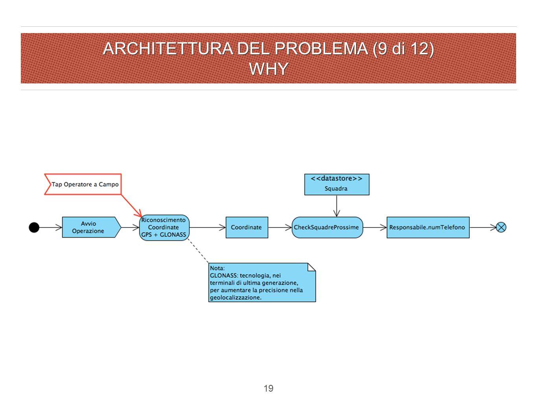 ARCHITETTURA DEL PROBLEMA (9 di 12) WHY 19