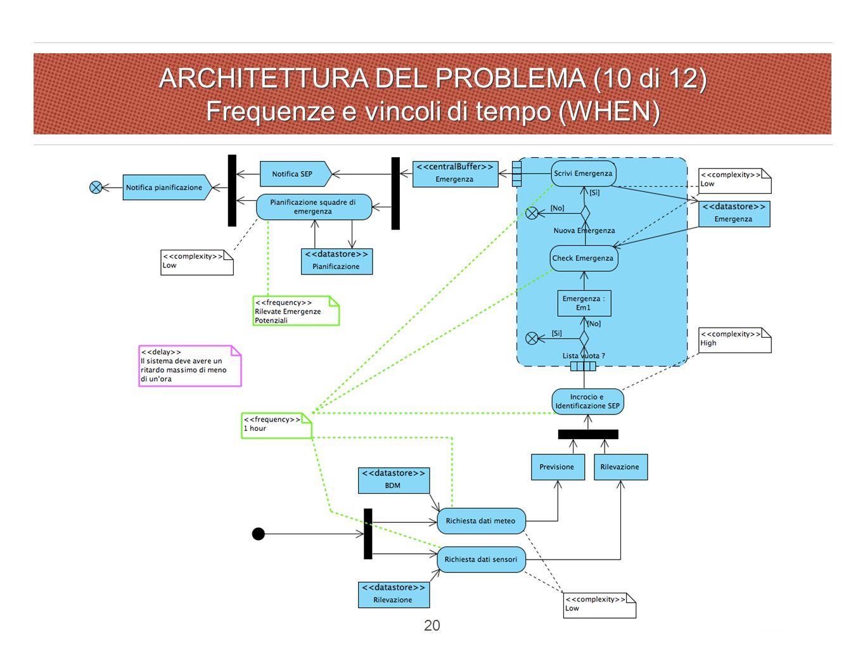 ARCHITETTURA DEL PROBLEMA (10 di 12) Frequenze e vincoli di tempo (WHEN) 20