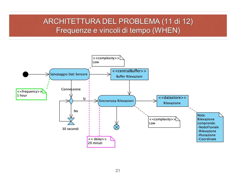 ARCHITETTURA DEL PROBLEMA (11 di 12) Frequenze e vincoli di tempo (WHEN) 21